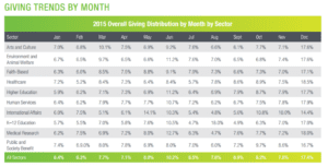 holiday fundraising trends